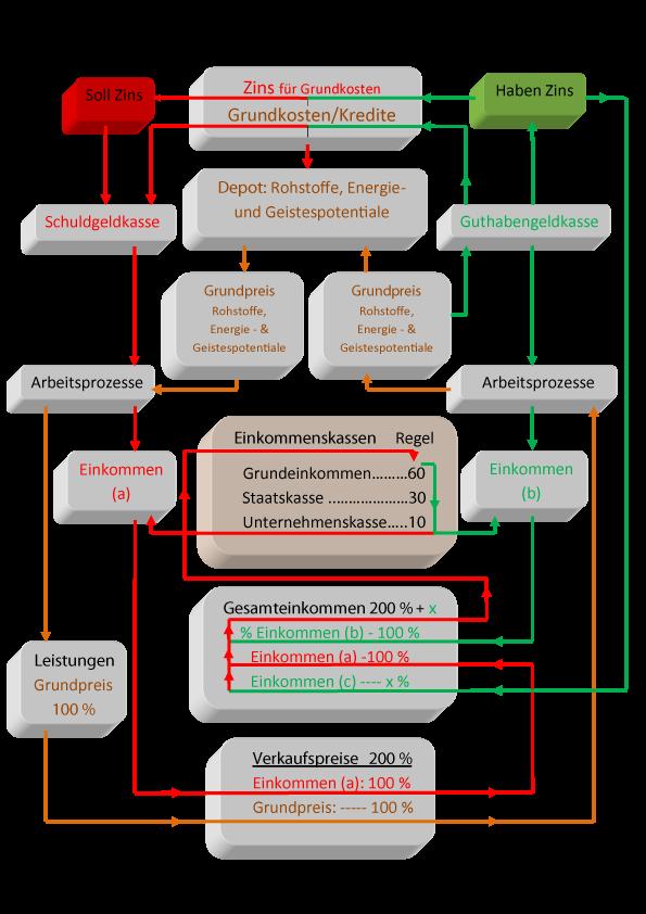 Diagramm 60/30/10 Regel – IKS