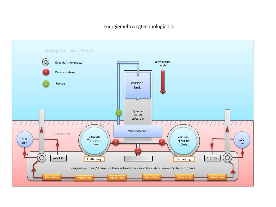 Energiemehrwegtechnologie – schematische Zeichnung – IKS