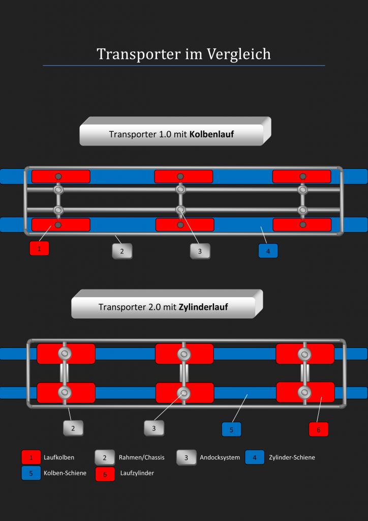 Transporter-im-Vergleich